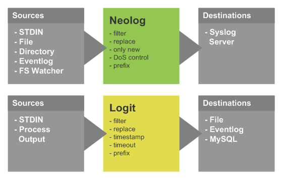NeoLog Collection Tools und Funktionen