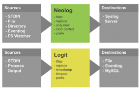 NeoLog Collection