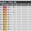 Checkpoint Top Speaker Analysis