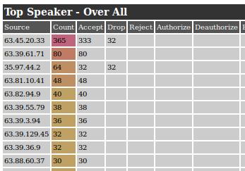 Checkpoint Firewall Support und Fehleranalyse mit dem fw.log
