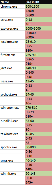 System Files and Sizes